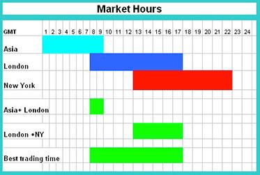 Orario di apertura mercato forex domenica